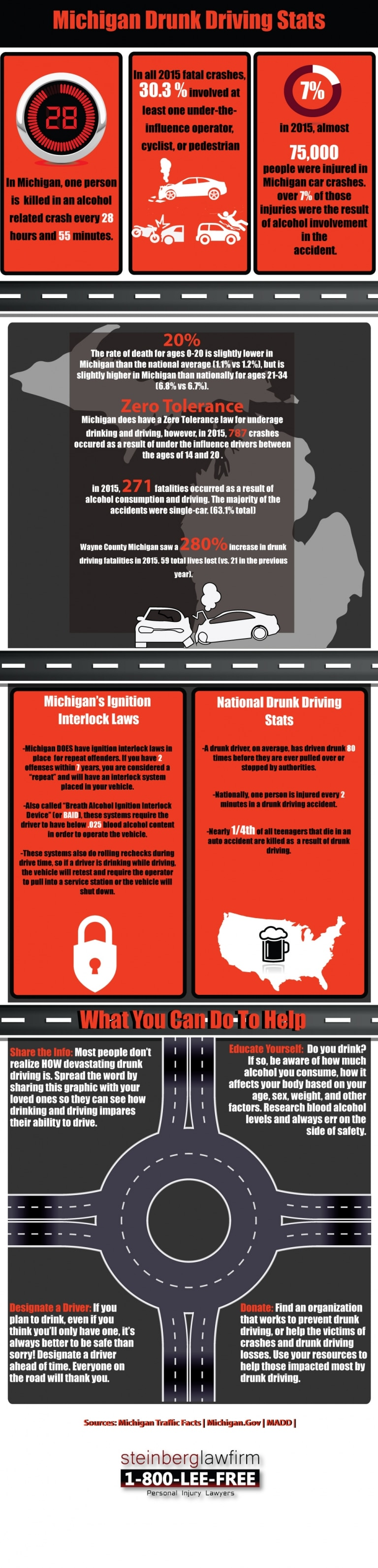 Impaired Driving Law