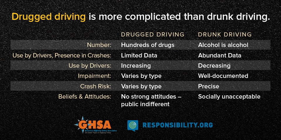 rise in drugged driving